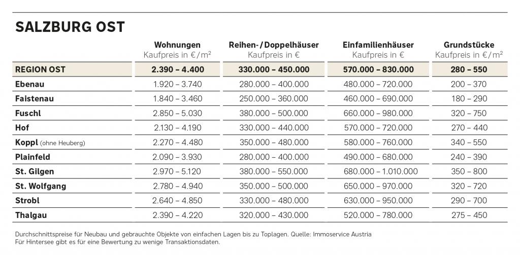 Preisüberblick Immobilien Salzburg Ost