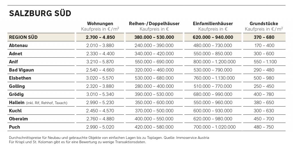Preisüberblick Immobilien Salzburg Süd