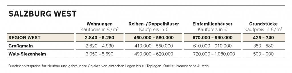 Preisüberblick Salzburg West 2020