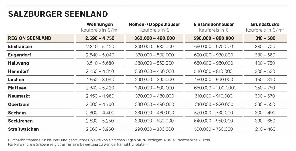 Preisüberblick Immobilien Salzburger Seenland